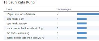 keyword populer untuk ngeblog