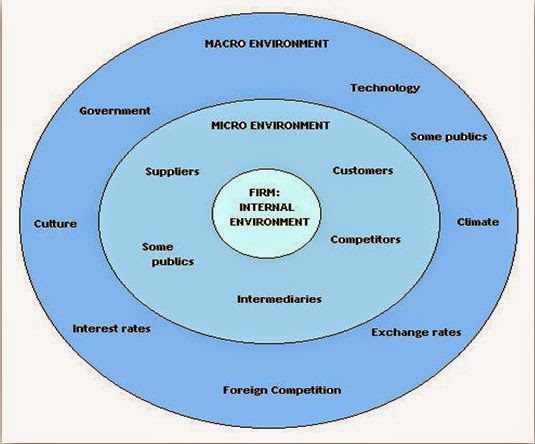 examples of macro marketing environment Yamaha's marketing environment (micro and macro) has helped it to build and   those six major factors are: political environment: it includes the government.