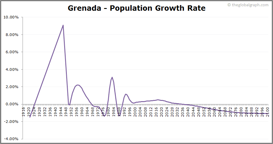 Grenada  Population Growth Rate