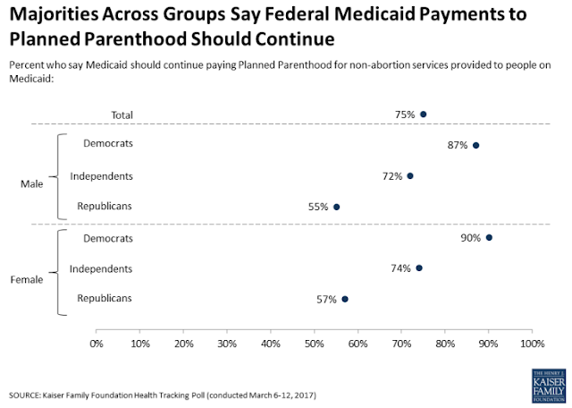 "should medicaid pay for abortion The overwhelming majority of these patients lived in the 15 states that allow state funds to be used to pay for abortion"" 35% had medicaid coverage."