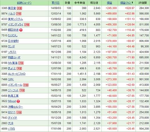 日本株、保有株の損益 〔2017/9/22 時点〕。日本株上昇のなかも ...