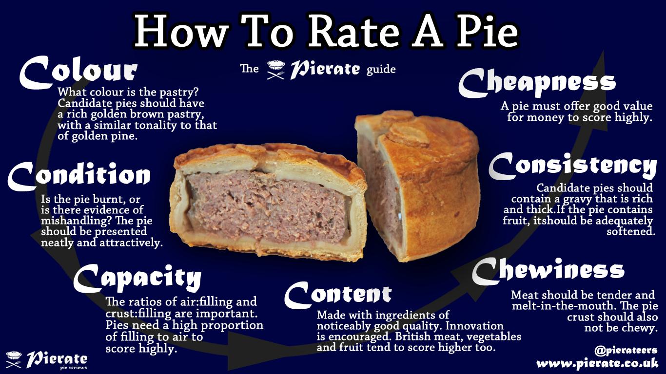 Pierate Pie Reviews Seven Cs Infographic
