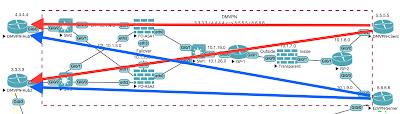 Dual-Hub DMVPN