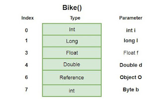 variabel array lokal pada JVM dalam bahasa pemrograman Java