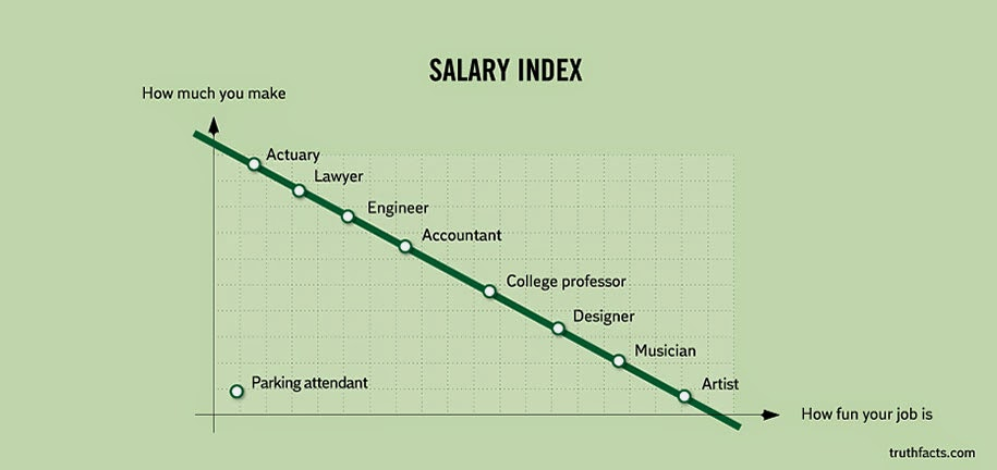 the salary curve based on fun levels