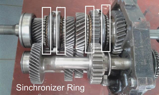 Sincrhonizer Ring Transmisi