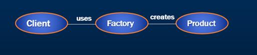 factory pattern c#