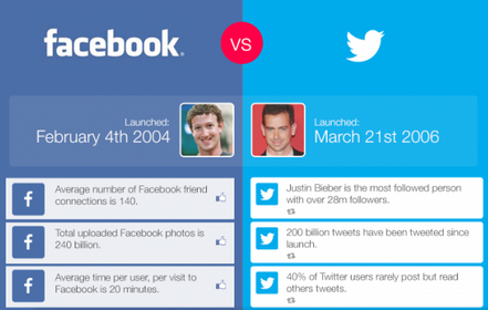 #INFOGRAPHIC: Facebook vs Twitter