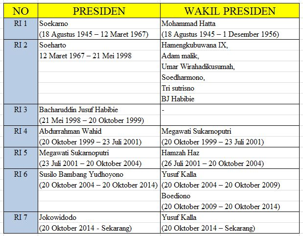 Nama Nama Presiden dan Wapres Indonesia Beserta Masa Jabatannya Nama Nama Presiden dan Wapres Indonesia Beserta Masa Jabatannya
