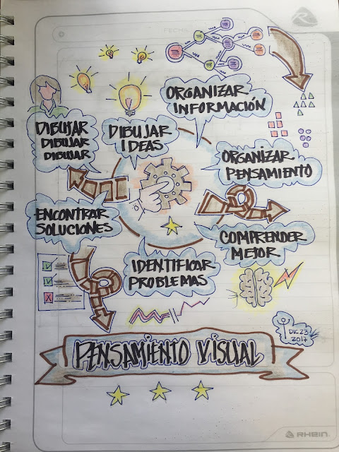 Dibujar el Visual Thinking