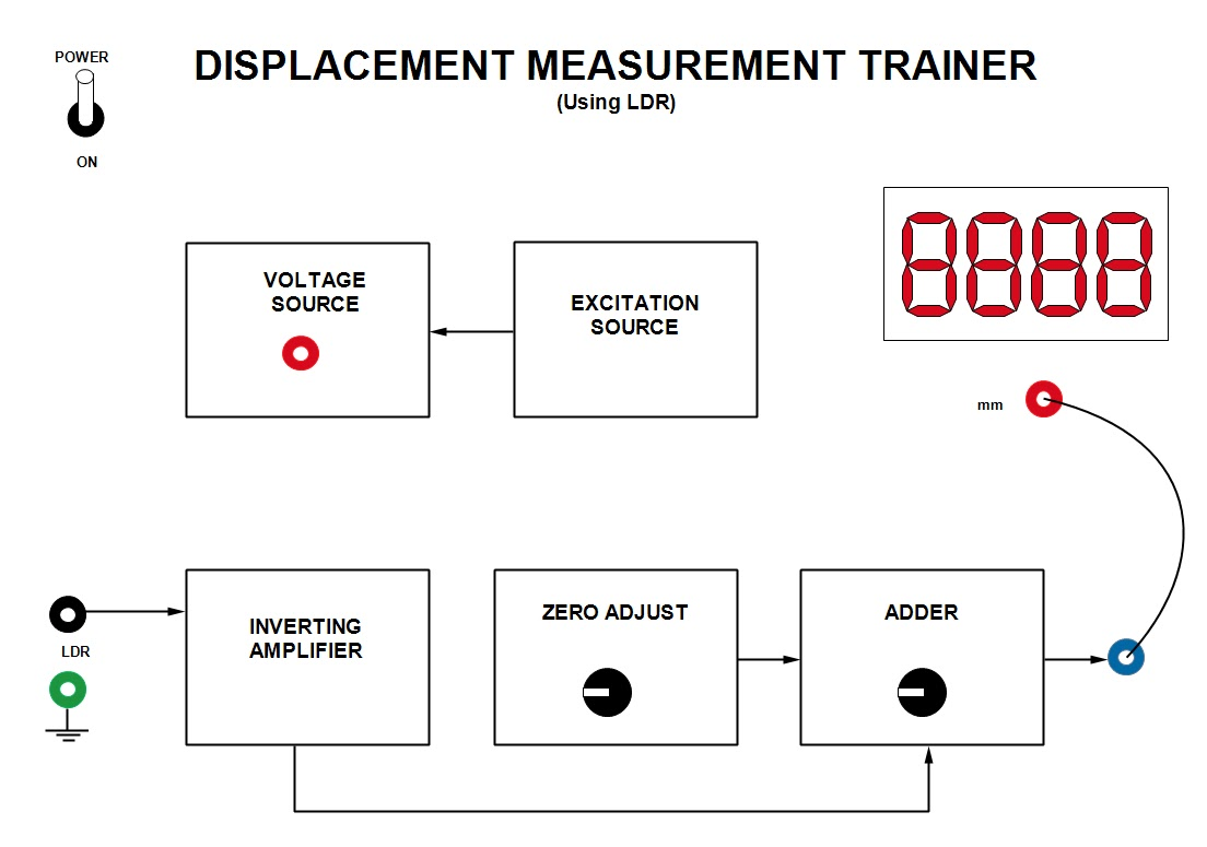 Tech Lab: Experiment 4: Measurement of linear displacement using LDR ...