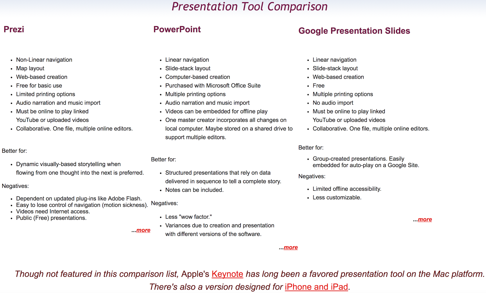 basic presentation apps tips all students must know malaysia students