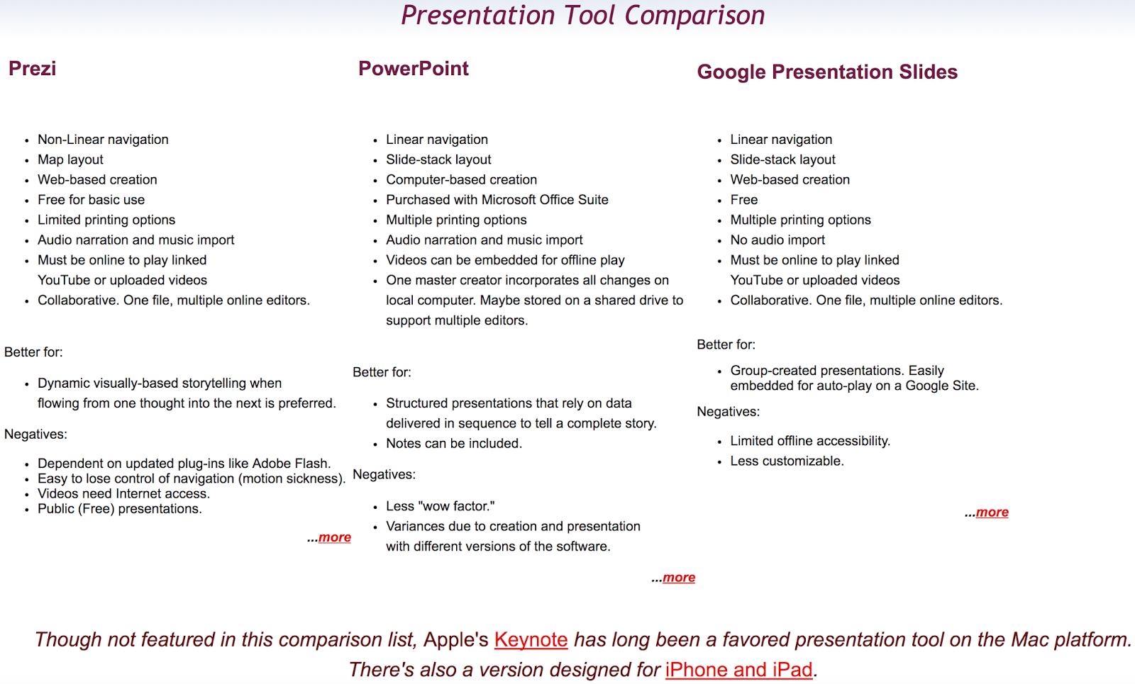Presentation Tool Comparison