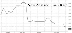 Kiwi QE: New Zealand Launches Emergency Quantitative Easing