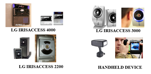 devices used for iris recognition