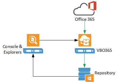 Sysadmin Stories: Installing Veeam Backup for Microsoft