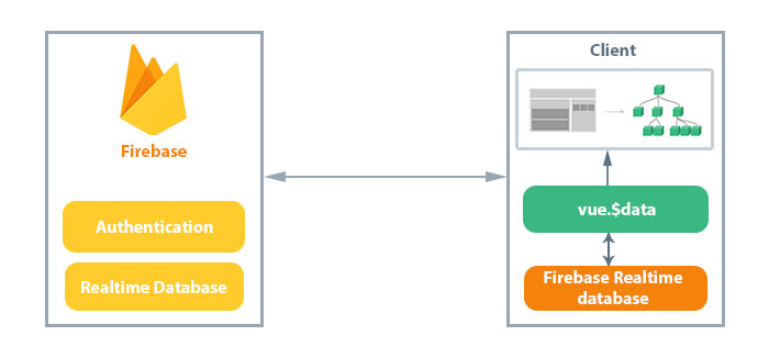 Building a Slackbot Clone using Firebase Realtime Database