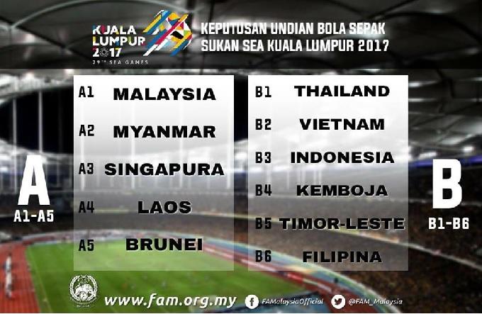 Keputusan Undian peringkat kumpulan Bolasepak Sukan SEA 2017 Kuala Lumpur