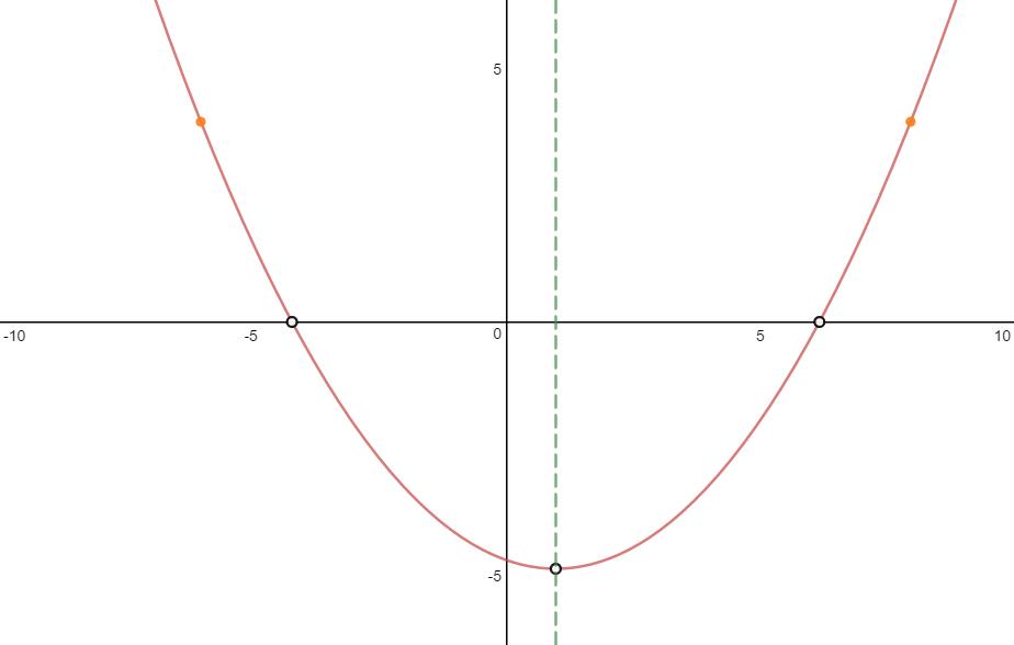 rødder matematik
