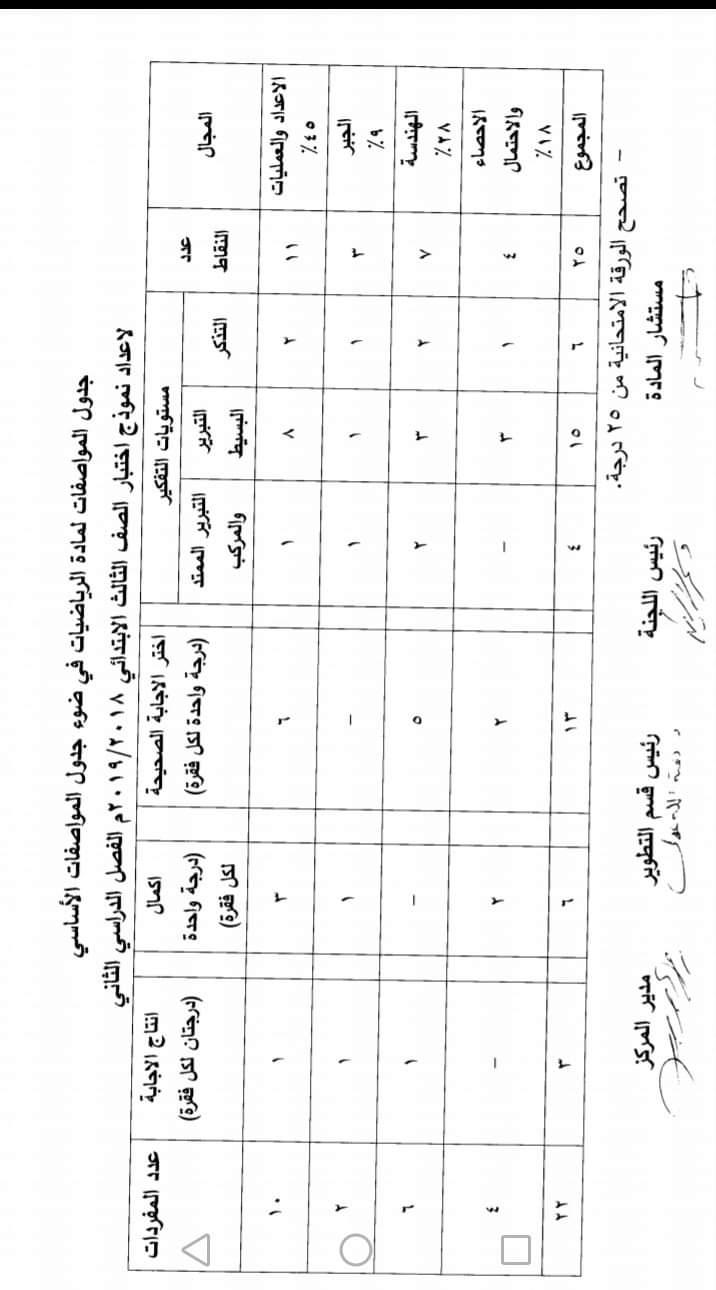 مواصفات الورقة الامتحانية لجميع المواد (ابتدائى - اعدادى - ثانوى) ترم ثانى 2019  FB_IMG_1554502685563