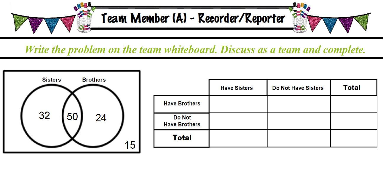 rockstar math teacher 8th grade math unit 4b bivariate students did a round of recorderreporter and the teams completed two way frequency table from venn diagrams ccuart Image collections