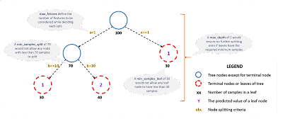 Gradient Boosting Decision Tree (GBDT) | Rel Guzman
