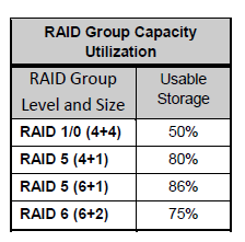 Capacity_utilization_in_Raid_Level