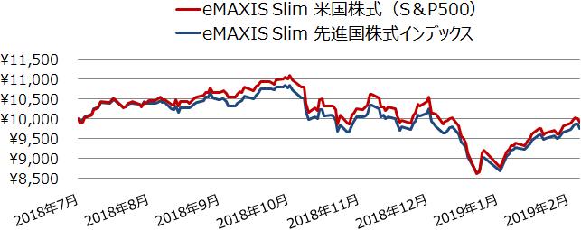 eMAXIS Slim 米国株式(S&P500)とeMAXIS Slim 先進国株式インデックスの基準価額の推移