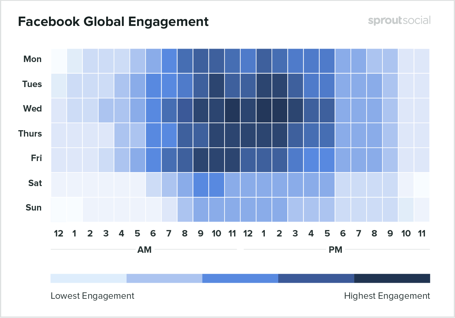 Best time to post on Facebook in 2020 - chart
