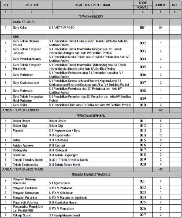 Pendaftaran Cpns 2013 Bogor Kisi Kisi Soal Cpns Tkd Tkb Dan Try Out Cat 2016 Penerimaan Cpns Kabupaten Bogor Untuk Tingkat Sma D1 D3 D4 S1 Ak