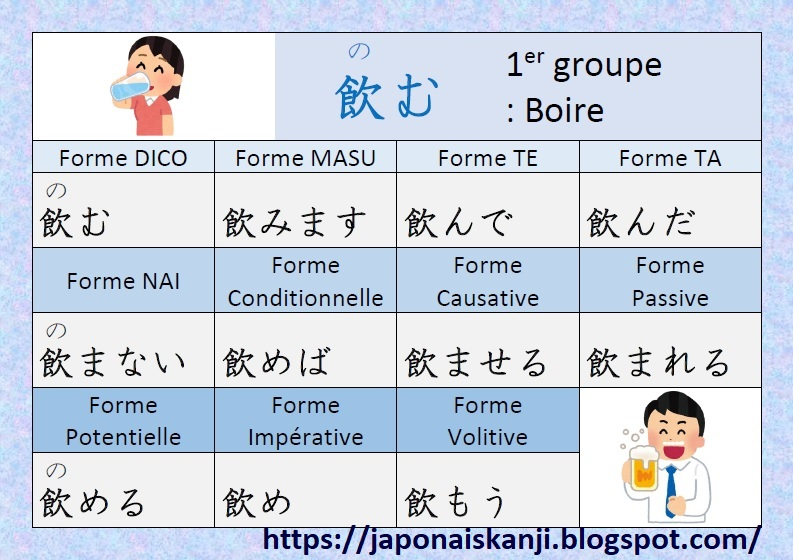 Japonais Kanji Ɨ¥æœ¬èªž Ƽ¢å— Conjugaison Du Verbe É£²ã'€ Nomu Boire En Japonais