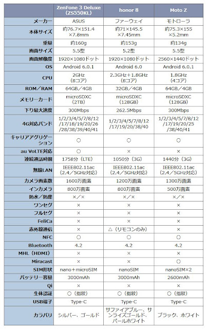 ZenFone3 Deluxe honor8 Moto Z 比較sim フリー スマホ