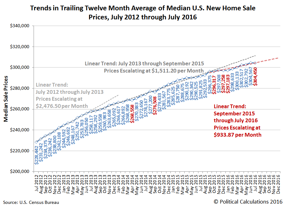 Trends in Trailing Twelve Month Average of Median U.S. New Home Sale Prices, July 2012 through July 2016