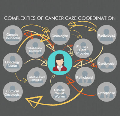 http://www.canceradvocacy.org/news/cancer-survivorship-youre-never-really-done/