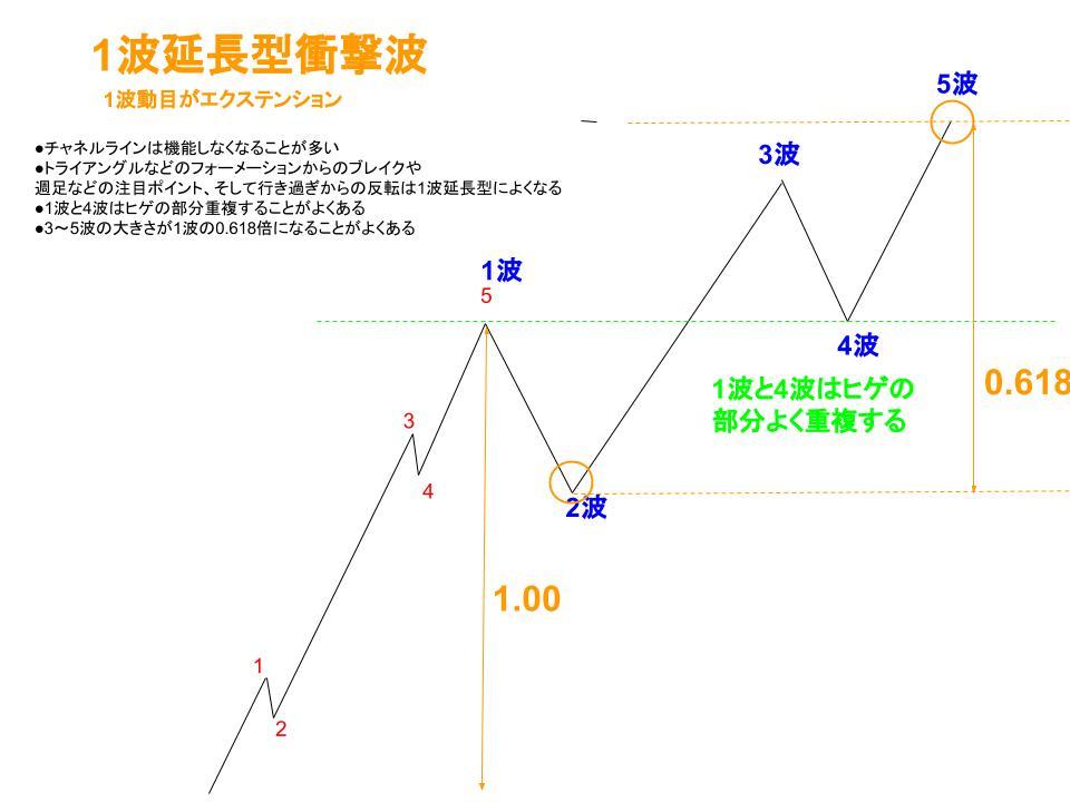 1波延長型衝撃波イメージ