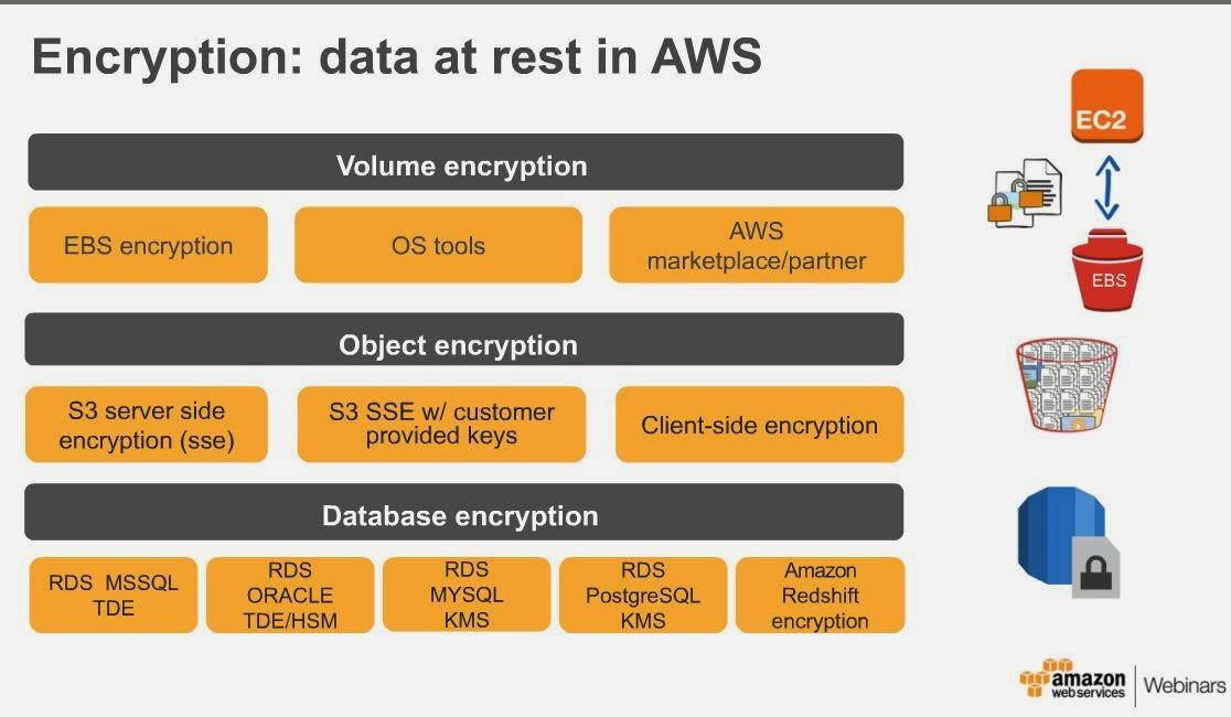 data at rest encryption