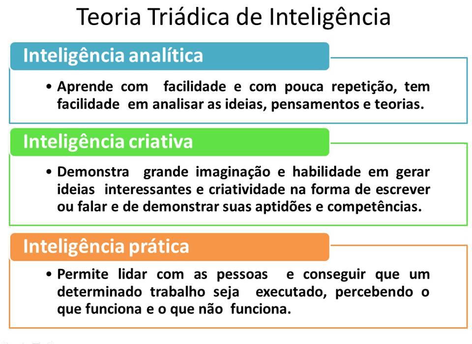STERNBERG TEORIA TRIARQUICA PDF DOWNLOAD