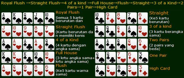 Panduan Cara Bermain Poker