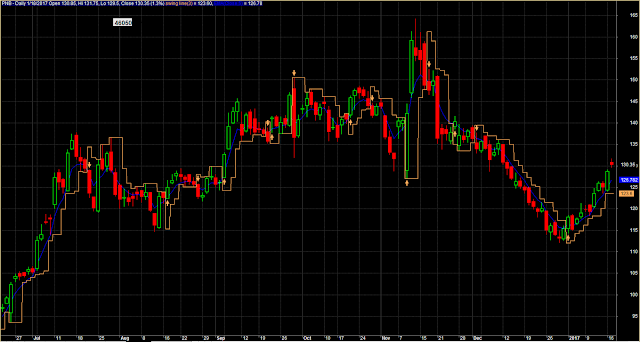 Swing Trading Expert System