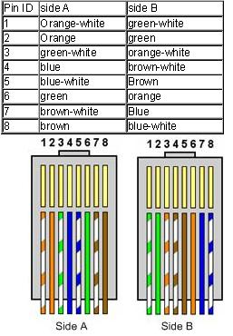 Crossover Cable on Cat 6 Connector Wiring Diagram