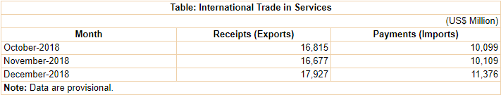 India's International Trade in Services for December 2018