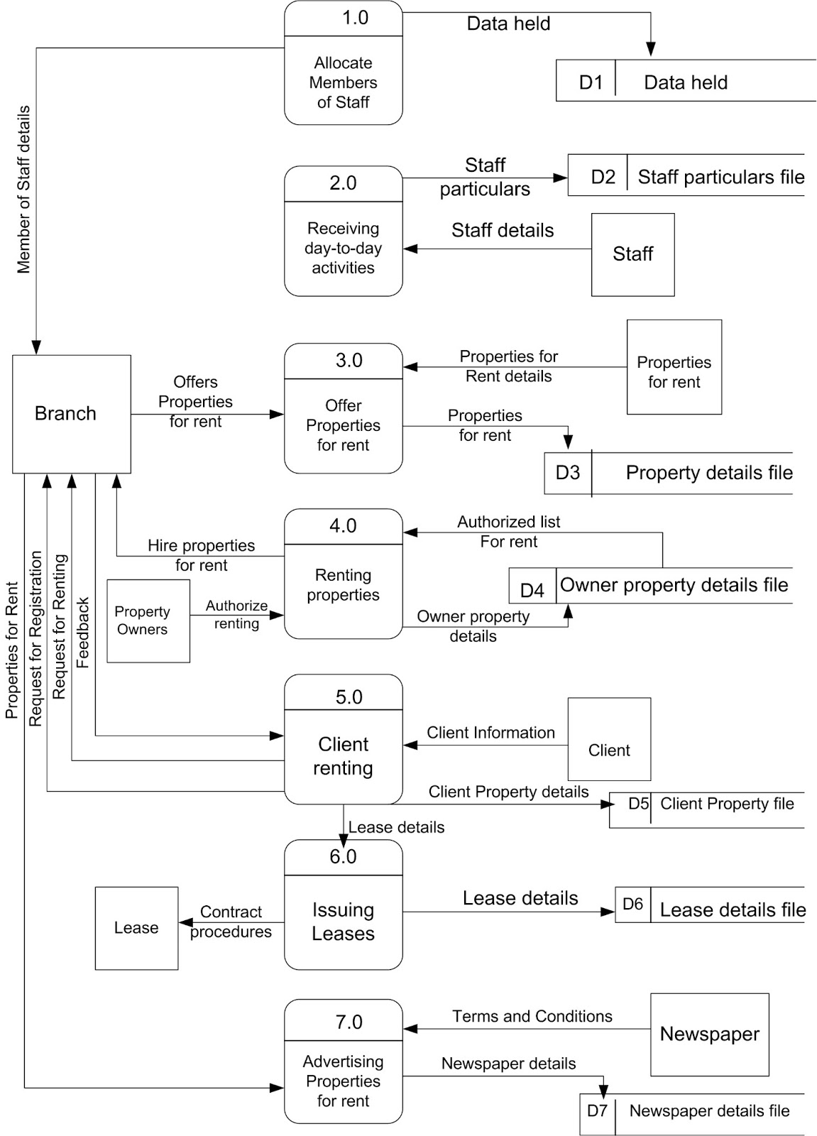 a level 0 data flow diagram dfd for proposed system for dreamhome case study  [ 1151 x 1600 Pixel ]