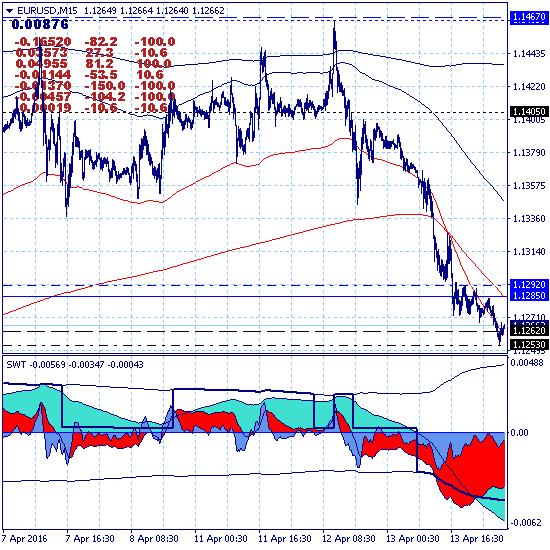 Евро приостанавливает рост и уходит на коррекцию