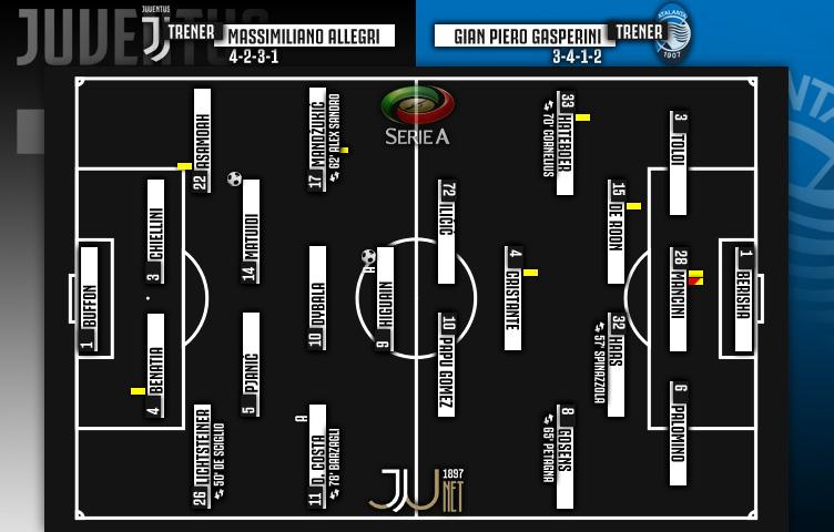 Serie A 2017/18 / 26. kolo / Juventus - Atalanta 2:0 (1:0)