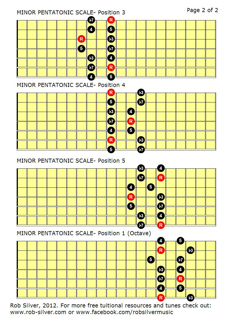 guitar wiring diagrams 1 pickup no volume rob silver the minor pentatonic scale mapped out for #4
