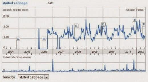 stuffed cabbage google trends analysis
