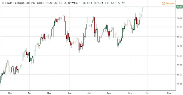LS Crude Oil Nov 18, daily,