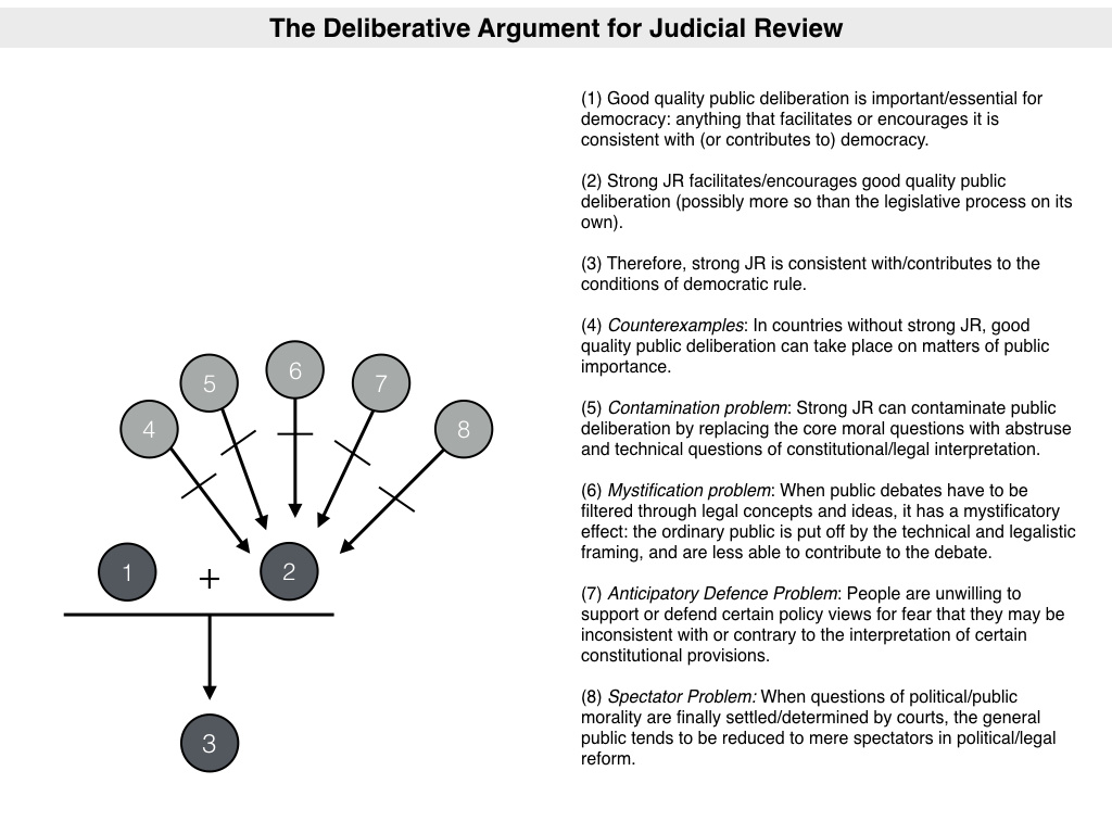 the importance of judicial review Judicial review is a type of court proceeding in which a judge reviews the lawfulness of a decision or action made by a public body in other words, judicial reviews.