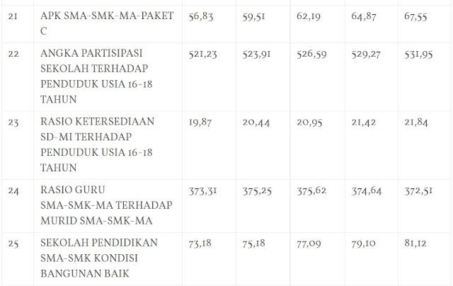 Kinerja Dinas Pendidikan Kabupaten Bogor 2016 248