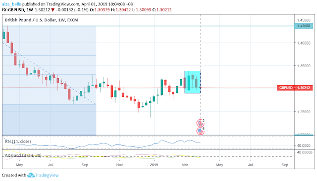 GBPUSD March 2019 Seasonality Forecast Outcome